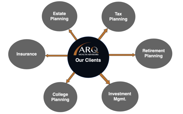 Financial Advisor Scottsdale AZ - ARQ Wealth - Scottsdale, AZ
